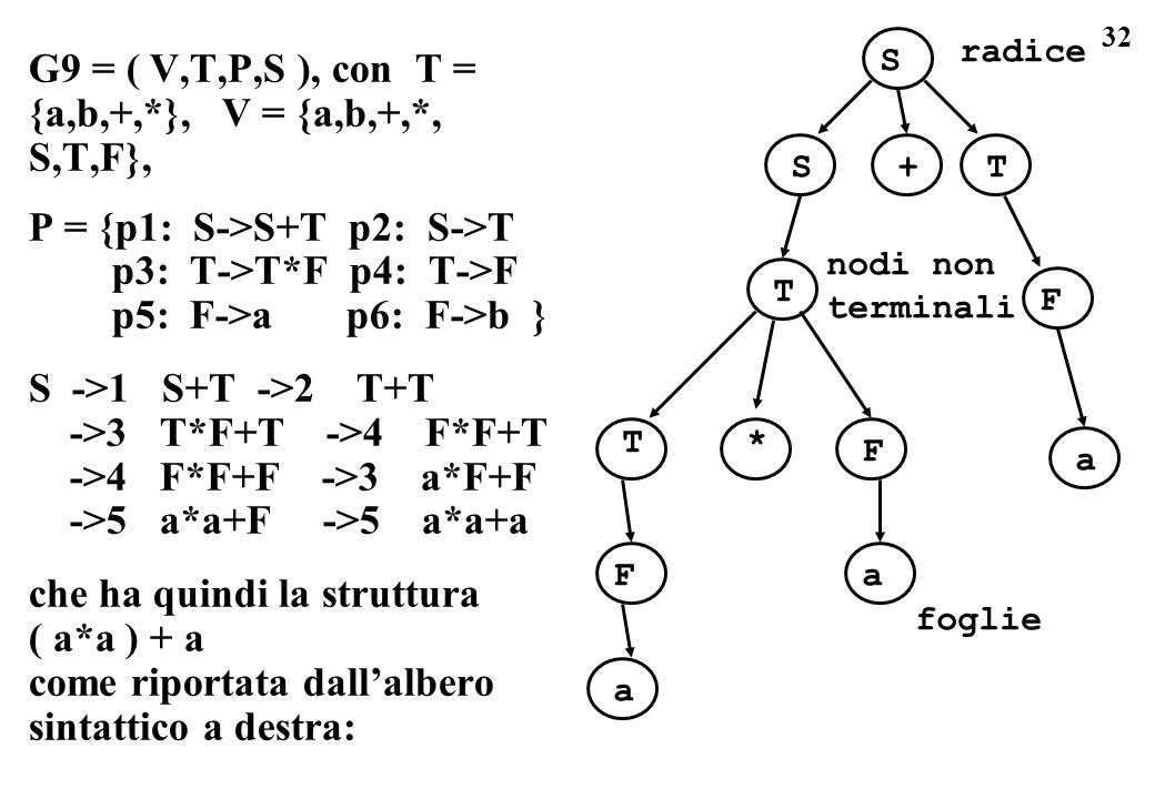 32 G9 = ( V,T,P,S ), con T = {a,b,+,*}, V = {a,b,+,*, S,T,F}, P = {p1: S->S+T p2: S->T p3: T->T*F p4: T->F p5: F->a p6: F->b } S ->1 S+T ->2 T+T ->3 T