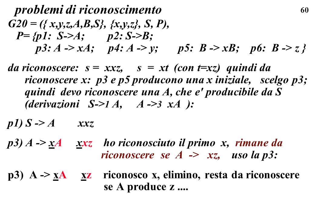 60 problemi di riconoscimento G20 = ({ x,y,z,A,B,S}, {x,y,z}, S, P), P= {p1: S->A; p2: S->B; p3: A -> xA; p4: A -> y; p5: B -> xB; p6: B -> z } da ric