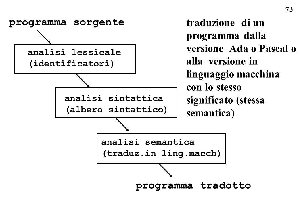 73 programma sorgente analisi lessicale (identificatori) analisi sintattica (albero sintattico) analisi semantica (traduz.in ling.macch) programma tra