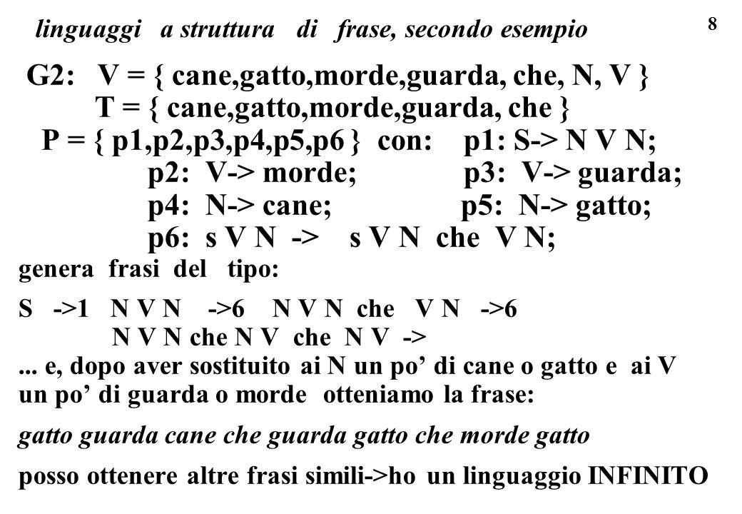 8 linguaggi a struttura di frase, secondo esempio G2: V = { cane,gatto,morde,guarda, che, N, V } T = { cane,gatto,morde,guarda, che } P = { p1,p2,p3,p
