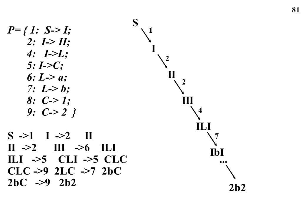 81 P= { 1: S-> I; 2: I-> II; 4: I->L; 5: I->C; 6: L-> a; 7: L-> b; 8: C-> 1; 9: C-> 2 } S ->1 I ->2 II II ->2 III ->6 ILI ILI ->5 CLI ->5 CLC CLC ->9