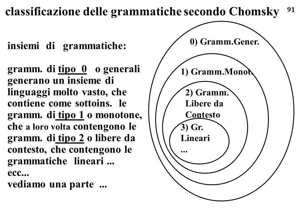91 classificazione delle grammatiche secondo Chomsky insiemi di grammatiche: gramm. di tipo 0 o generali generano un insieme di linguaggi molto vasto,