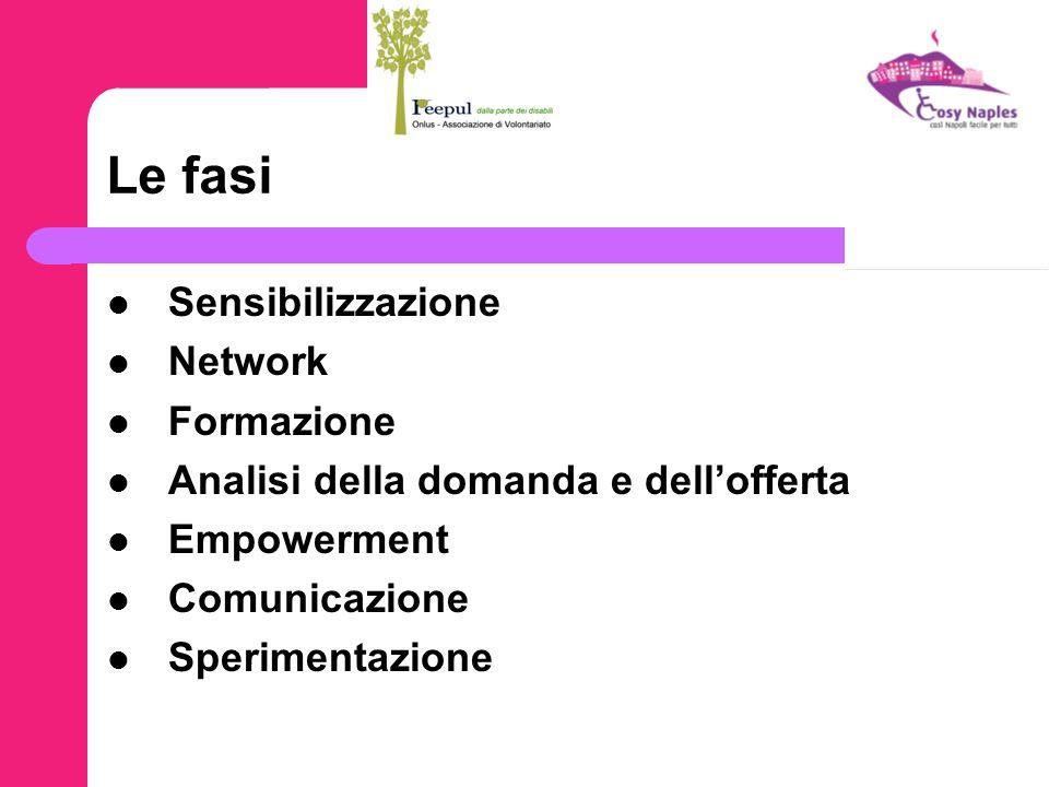 Le fasi Sensibilizzazione Network Formazione Analisi della domanda e dellofferta Empowerment Comunicazione Sperimentazione