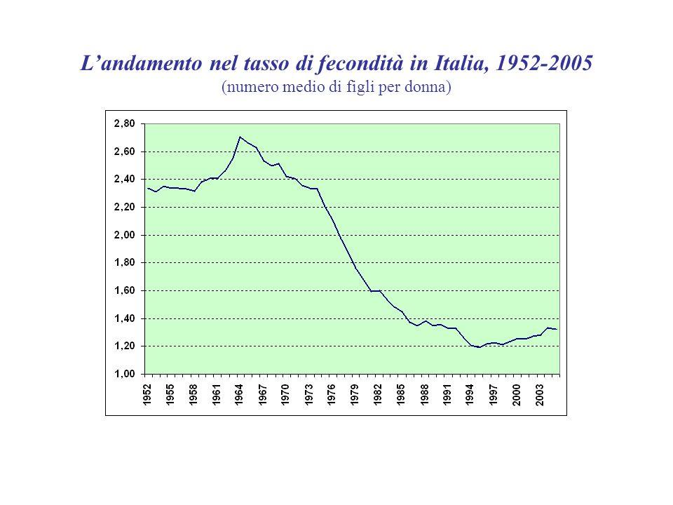 Landamento nel tasso di fecondità in Italia, 1952-2005 (numero medio di figli per donna)