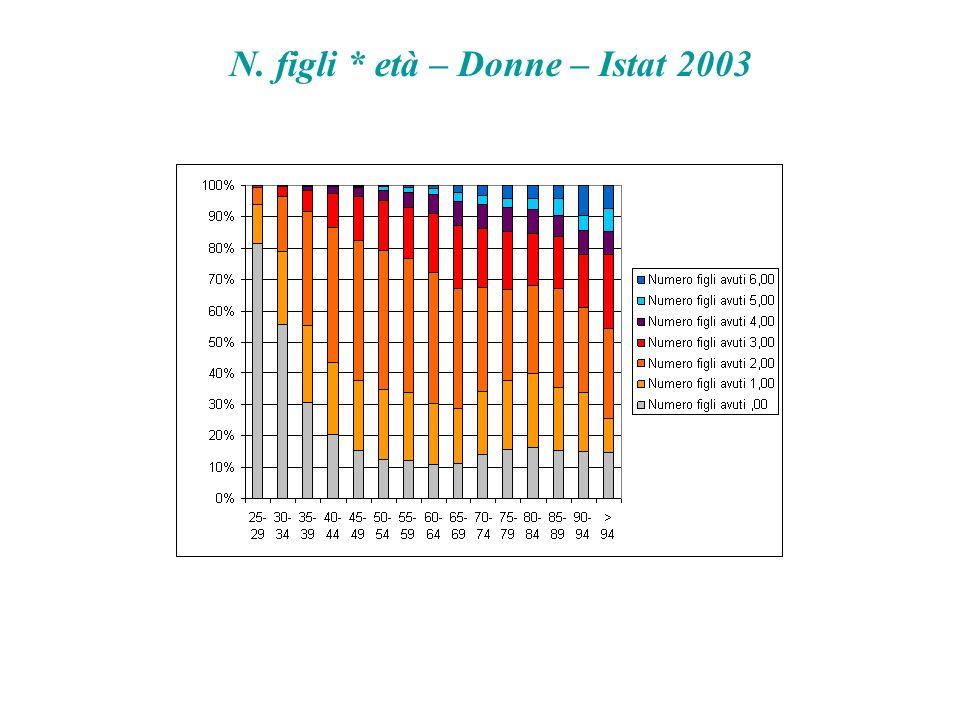 N. figli * età – Donne – Istat 2003