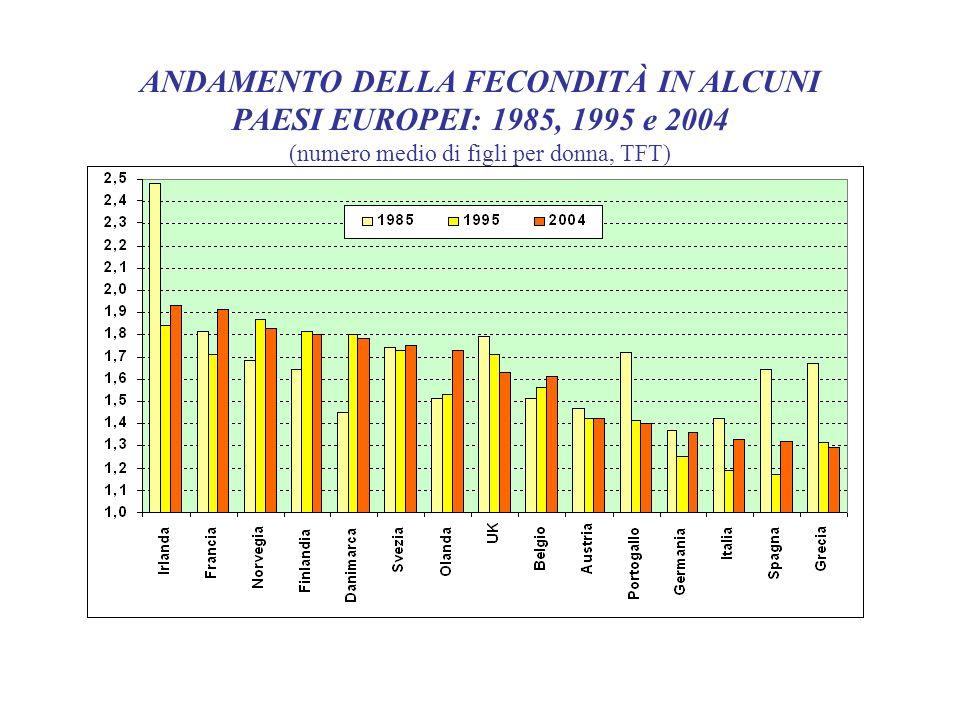 ANDAMENTO DELLA FECONDITÀ IN ALCUNI PAESI EUROPEI: 1985, 1995 e 2004 (numero medio di figli per donna, TFT)