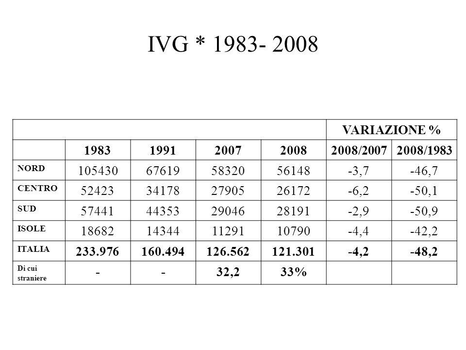 VARIAZIONE % 19831991200720082008/20072008/1983 NORD 105430676195832056148-3,7-46,7 CENTRO 52423341782790526172-6,2-50,1 SUD 57441443532904628191-2,9-