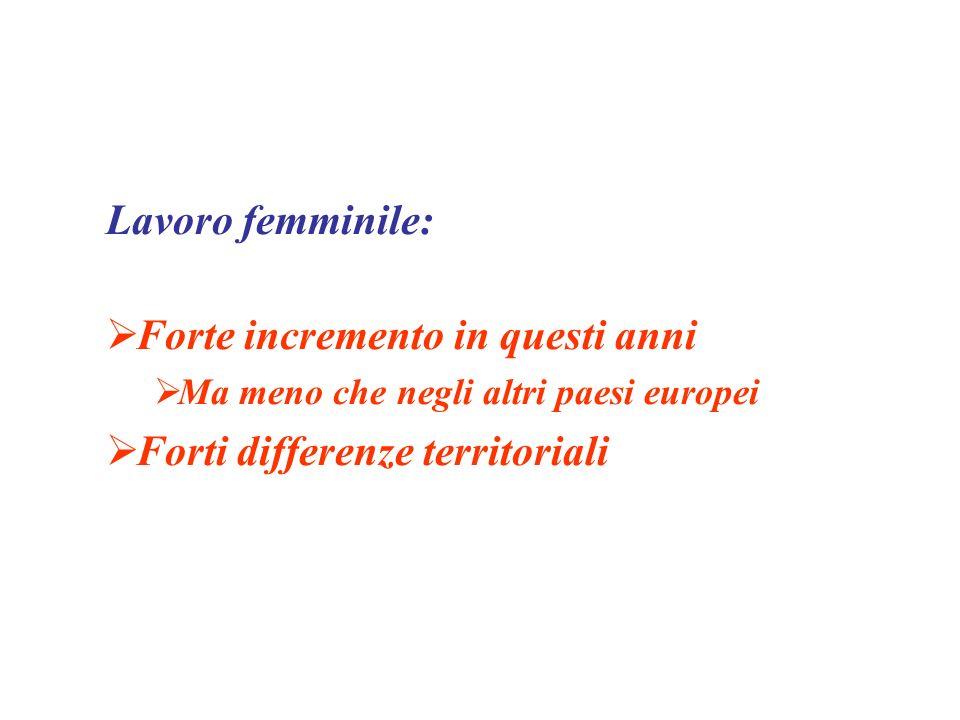 Lavoro femminile: Forte incremento in questi anni Ma meno che negli altri paesi europei Forti differenze territoriali