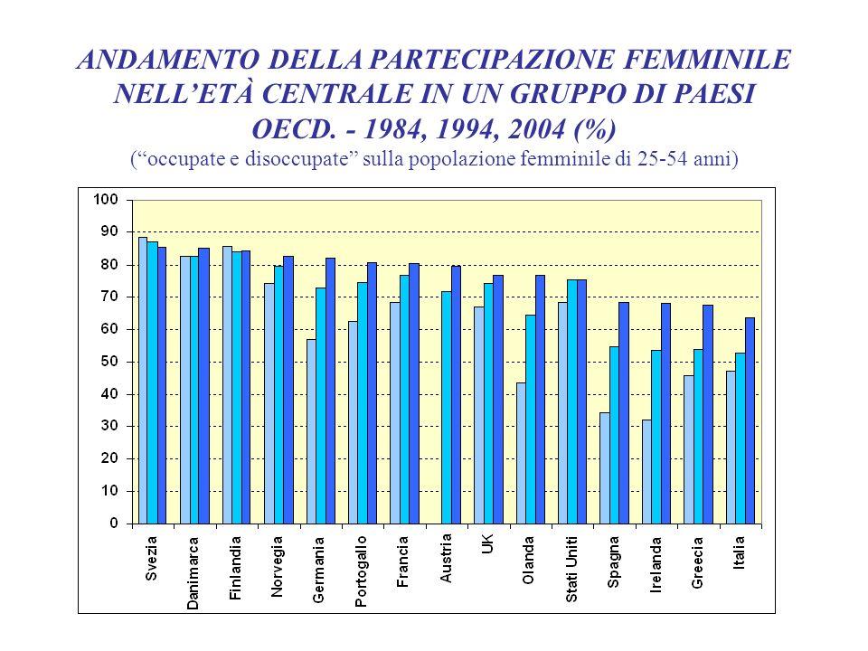 ANDAMENTO DELLA PARTECIPAZIONE FEMMINILE NELLETÀ CENTRALE IN UN GRUPPO DI PAESI OECD. - 1984, 1994, 2004 (%) (occupate e disoccupate sulla popolazione