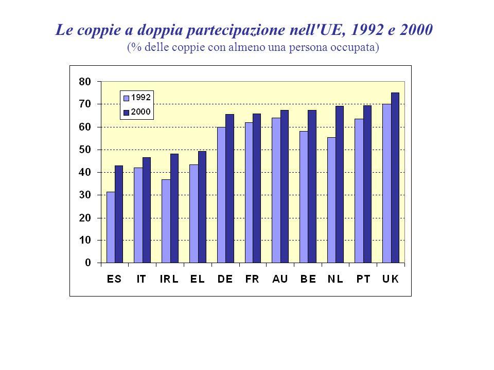 Le coppie a doppia partecipazione nell'UE, 1992 e 2000 (% delle coppie con almeno una persona occupata)