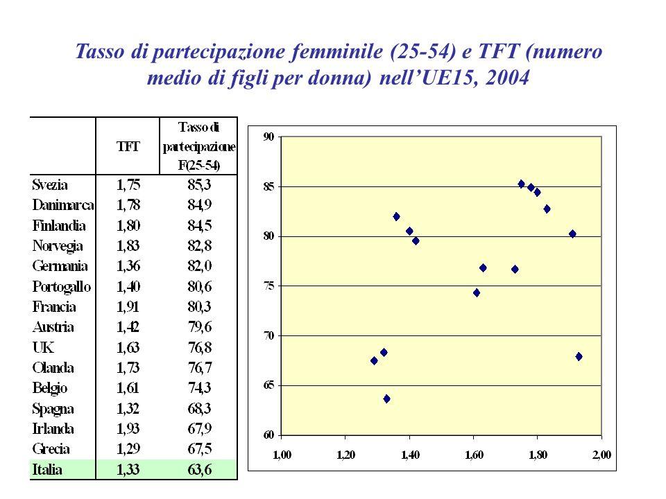 Tasso di partecipazione femminile (25-54) e TFT (numero medio di figli per donna) nellUE15, 2004