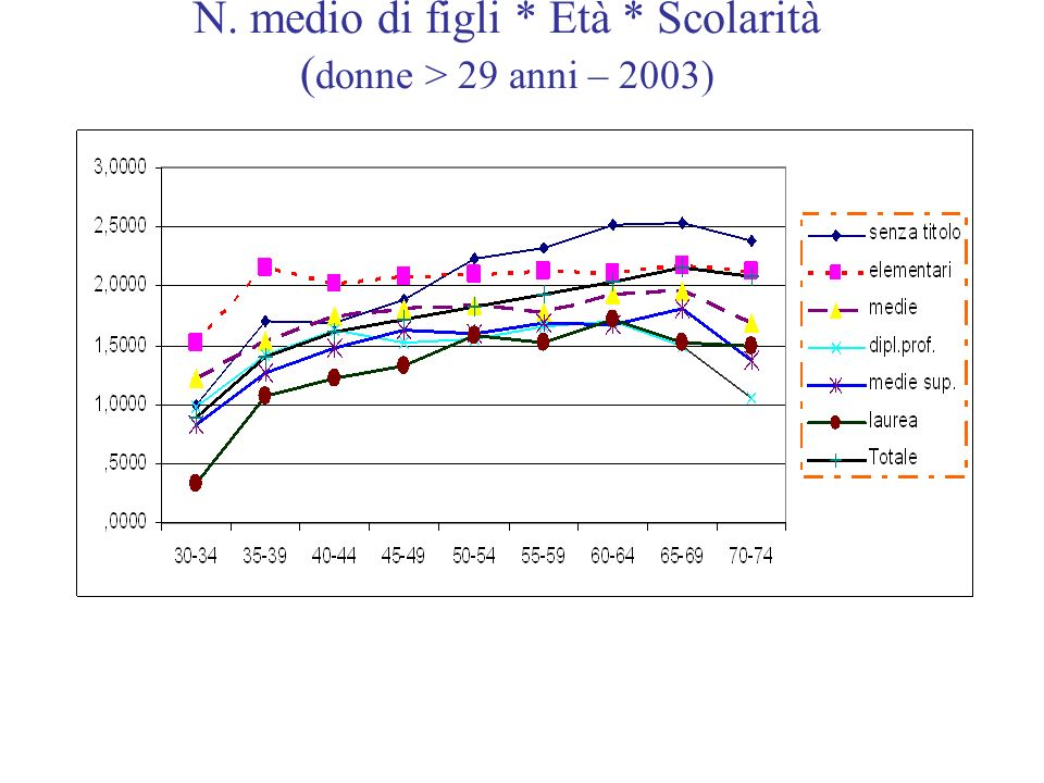 N. medio di figli * Età * Scolarità ( donne > 29 anni – 2003)