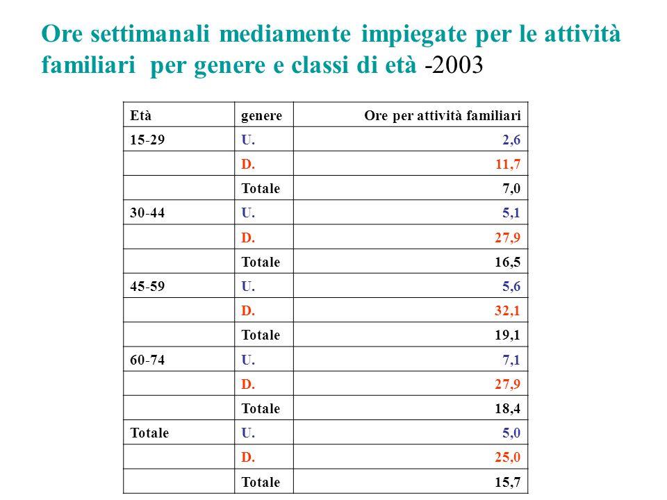 Ore settimanali mediamente impiegate per le attività familiari per genere e classi di età -2003 EtàgenereOre per attività familiari 15-29U.2,6 D.11,7