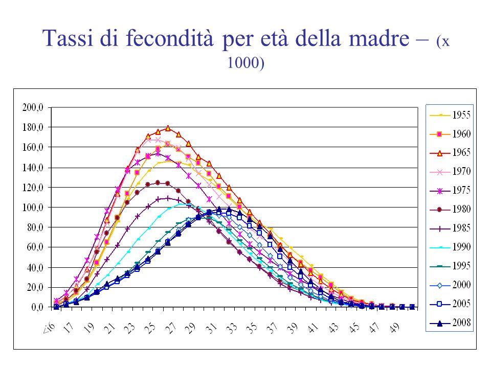 Tassi di fecondità per età della madre – (x 1000)
