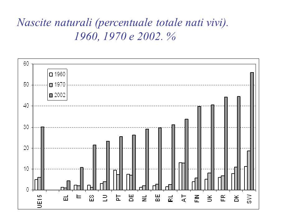 Nascite naturali (percentuale totale nati vivi). 1960, 1970 e 2002. %