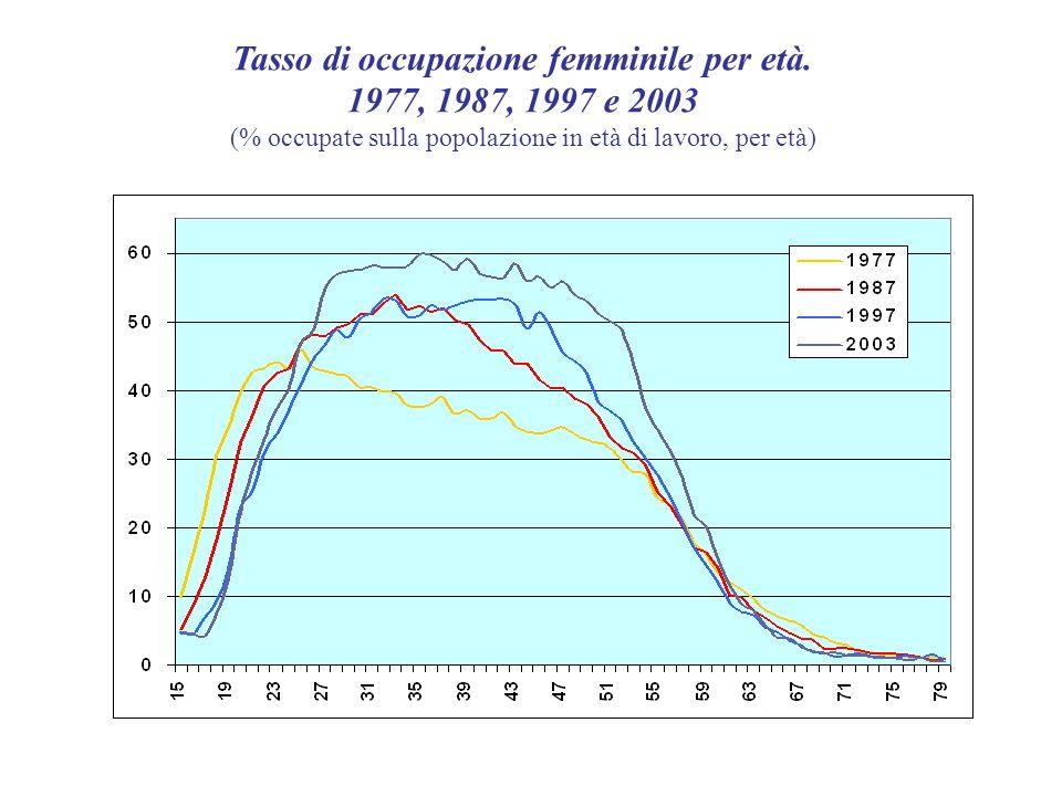 Tasso di occupazione femminile per età.