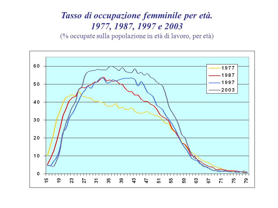Tasso di occupazione femminile per età. 1977, 1987, 1997 e 2003 (% occupate sulla popolazione in età di lavoro, per età)