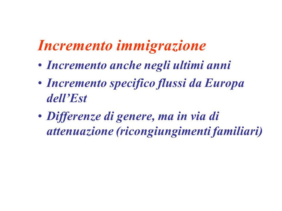 Incremento immigrazione Incremento anche negli ultimi anni Incremento specifico flussi da Europa dellEst Differenze di genere, ma in via di attenuazione (ricongiungimenti familiari)