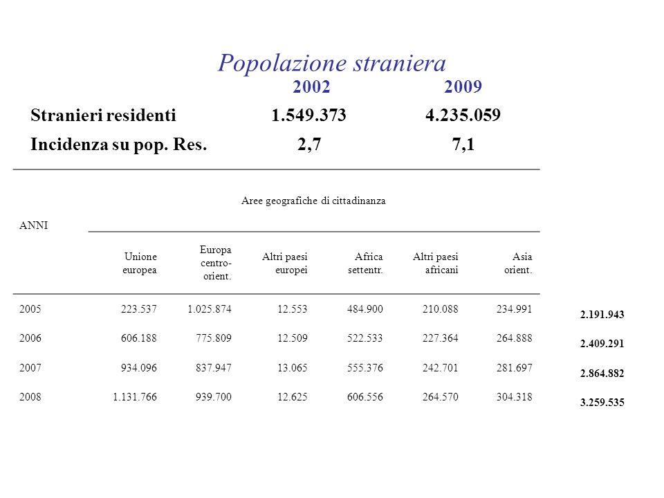 20022009 Stranieri residenti1.549.3734.235.059 Incidenza su pop. Res.2,77,1 Popolazione straniera ANNI Aree geografiche di cittadinanza Unione europea