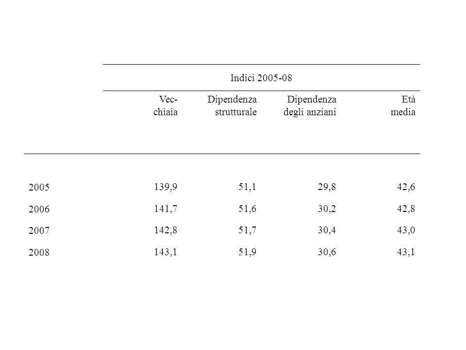 Indici 2005-08 Vec- chiaia Dipendenza strutturale Dipendenza degli anziani Età media 2005139,951,129,842,6 2006141,751,630,242,8 2007142,851,730,443,0 2008143,151,930,643,1
