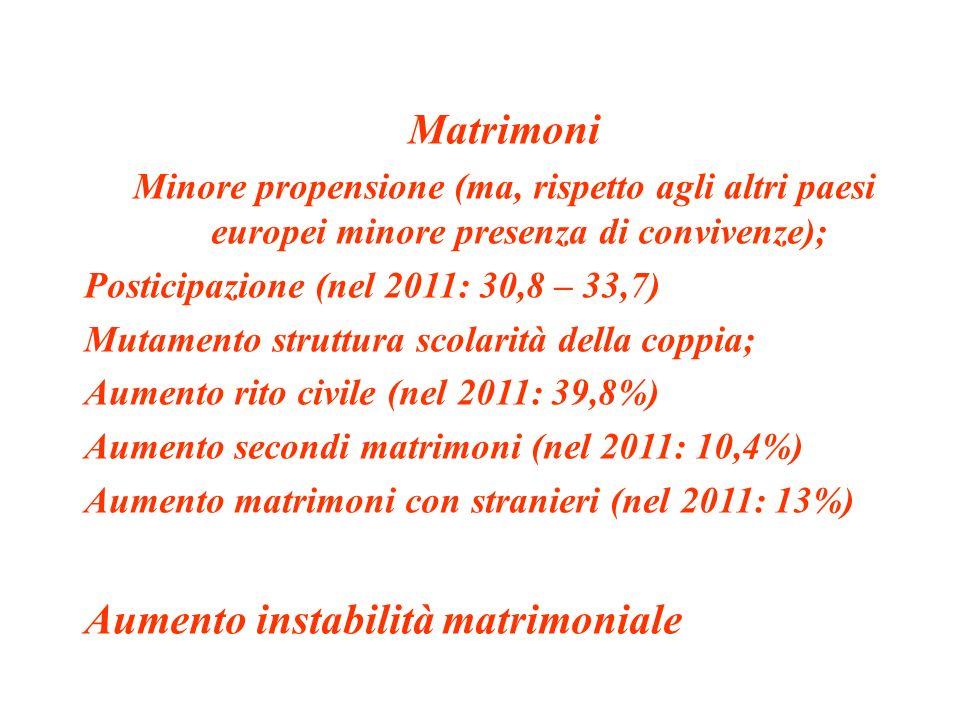 Matrimoni Minore propensione (ma, rispetto agli altri paesi europei minore presenza di convivenze); Posticipazione (nel 2011: 30,8 – 33,7) Mutamento s