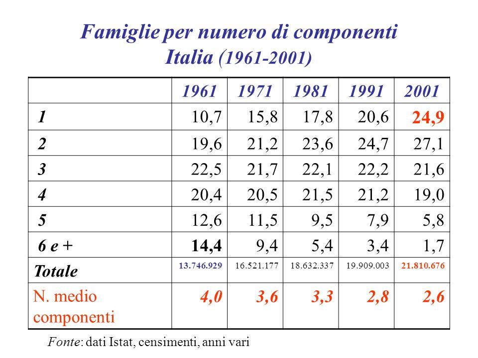 Famiglie per numero di componenti Italia ( 1961-2001) 1961197119811991 2001 110,715,817,820,6 24,9 219,621,223,624,727,1 322,521,722,122,221,6 420,420