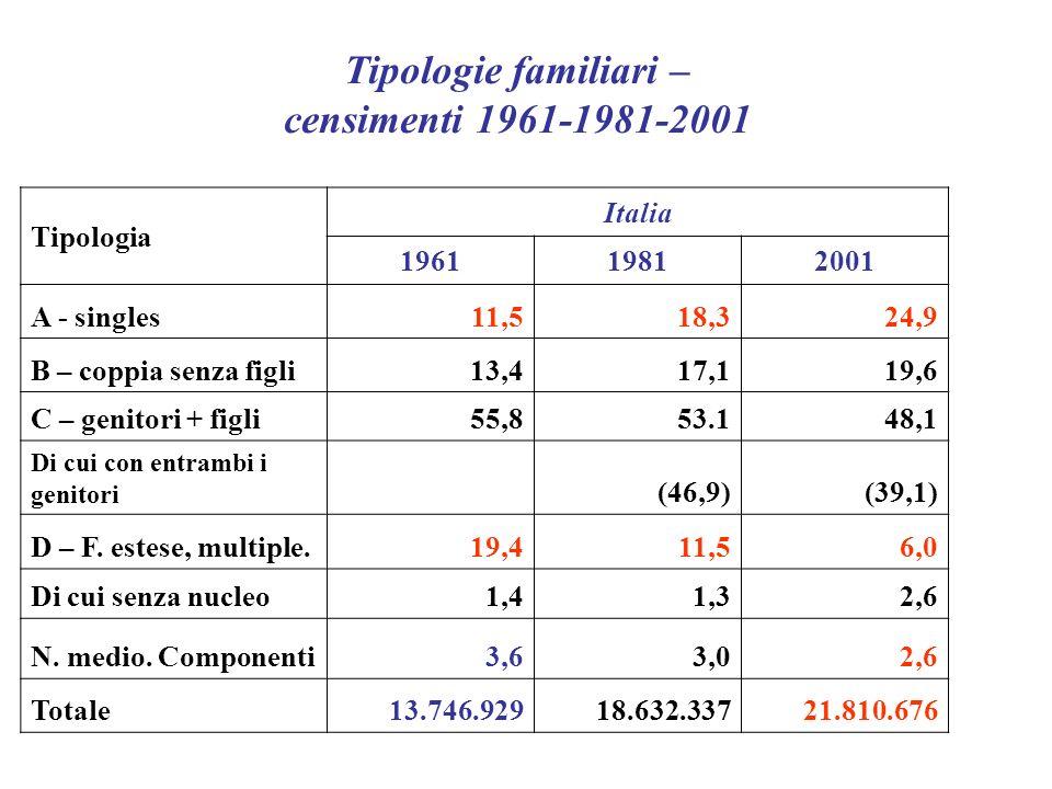 Tipologia Italia 196119812001 A - singles11,518,324,9 B – coppia senza figli13,417,119,6 C – genitori + figli55,853.148,1 Di cui con entrambi i genitori (46,9)(39,1) D – F.