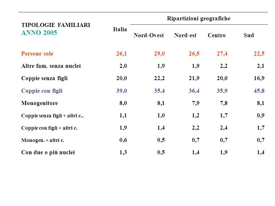 TIPOLOGIE FAMILIARI ANNO 2005 Italia Ripartizioni geografiche Nord-OvestNord-estCentroSud Persone sole26,129,026,527,422,5 Altre fam. senza nuclei2,01