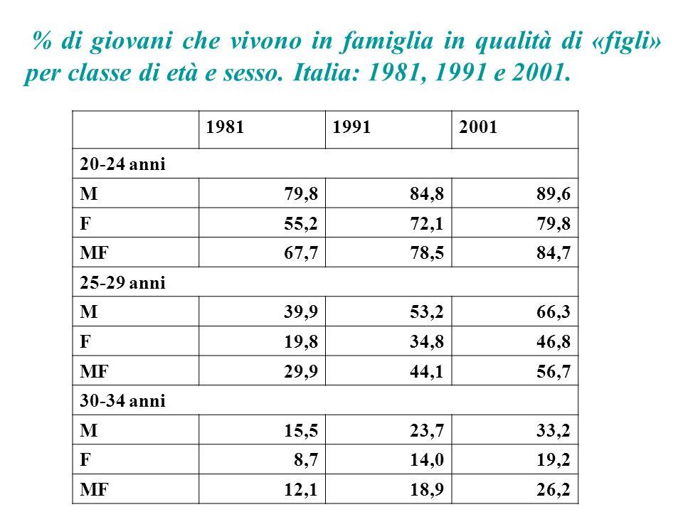 198119912001 20-24 anni M79,884,889,6 F55,272,179,8 MF67,778,584,7 25-29 anni M39,953,266,3 F19,834,846,8 MF29,944,156,7 30-34 anni M15,523,733,2 F8,714,019,2 MF12,118,926,2 % di giovani che vivono in famiglia in qualità di «figli» per classe di età e sesso.