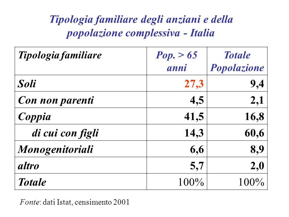 Tipologia familiare degli anziani e della popolazione complessiva - Italia Tipologia familiarePop. > 65 anni Totale Popolazione Soli27,39,4 Con non pa