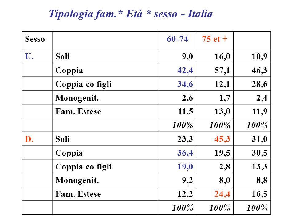 Sesso 60-7475 et + U.Soli9,016,010,9 Coppia42,457,146,3 Coppia co figli34,612,128,6 Monogenit.2,61,72,4 Fam. Estese11,513,011,9 100% D.Soli23,345,331,