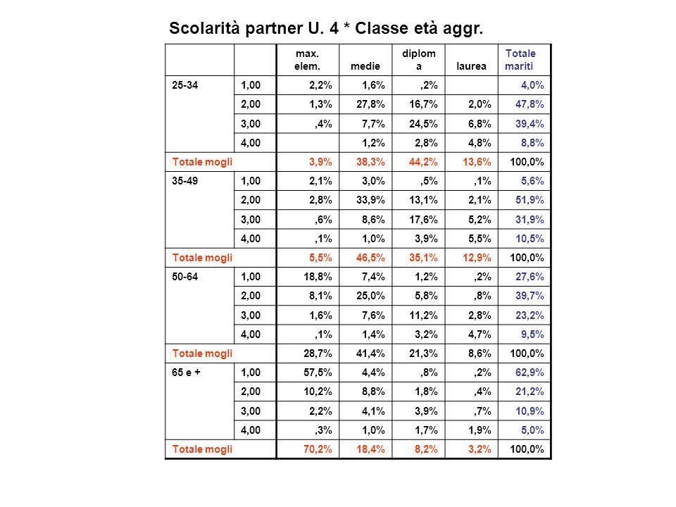 max. elem.medie diplom alaurea Totale mariti 25-341,002,2%1,6%,2%4,0% 2,001,3%27,8%16,7%2,0%47,8% 3,00,4%7,7%24,5%6,8%39,4% 4,001,2%2,8%4,8%8,8% Total