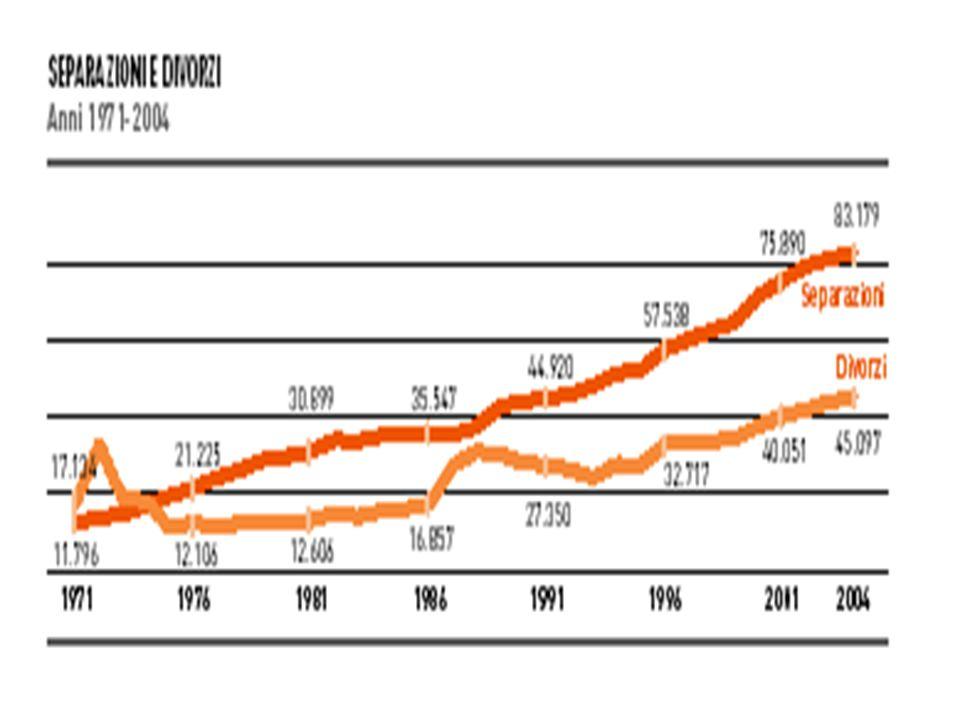 Famiglie e nuclei familiari per tipologia - Medie 2001-2002, 2003-2005, 2006-2007, 2008-2009 ANNISoli Fam.