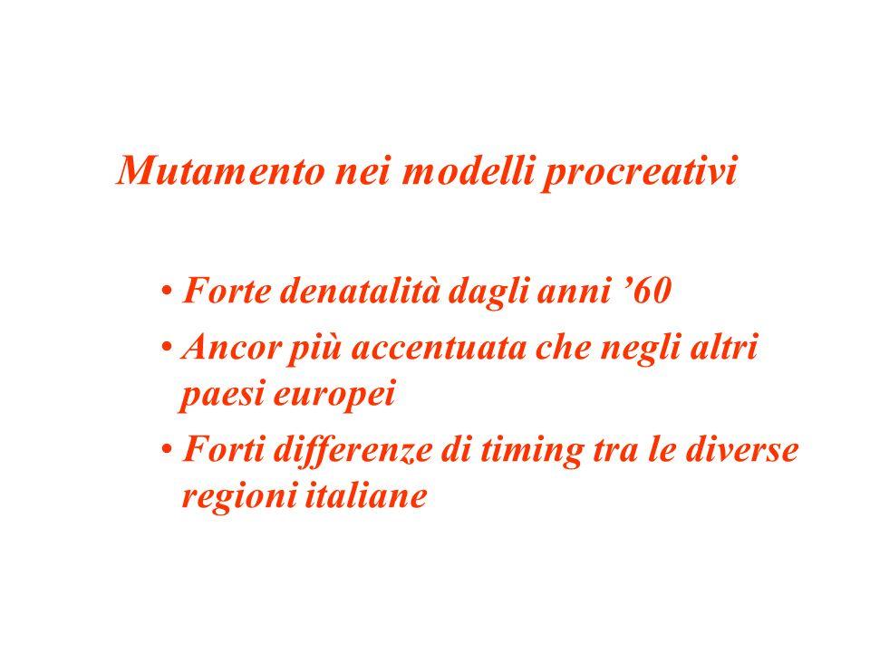 Mutamento nei modelli procreativi Forte denatalità dagli anni 60 Ancor più accentuata che negli altri paesi europei Forti differenze di timing tra le diverse regioni italiane