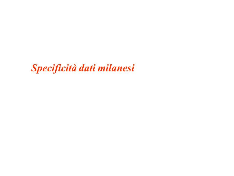 Famiglie per numero di componenti Milano 2001