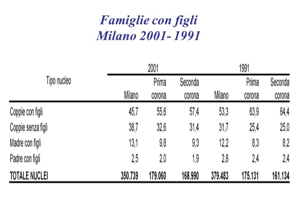 Famiglie per numero di figli Milano 2001
