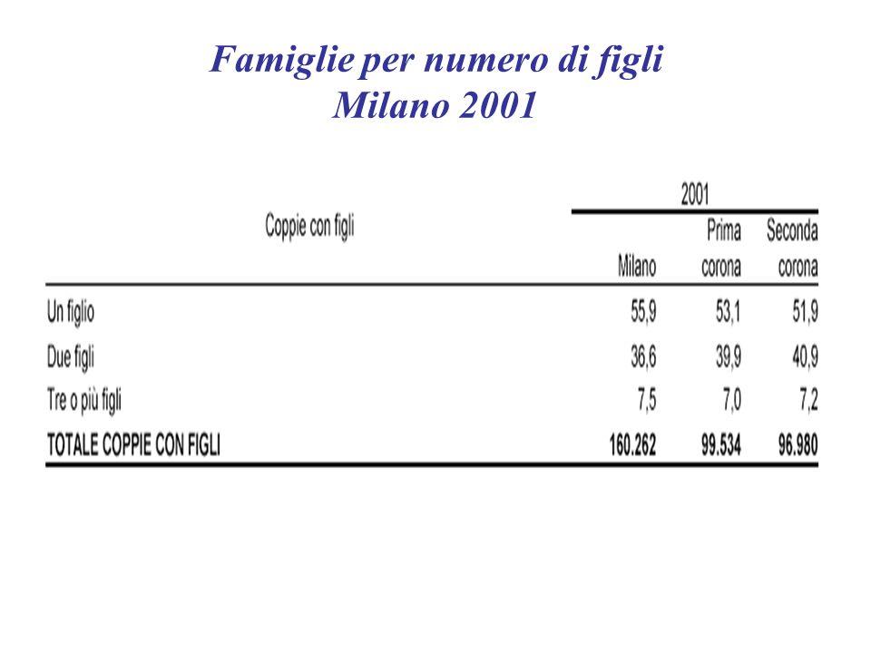Incidenza di alcune tipologie familiari Milano 2001