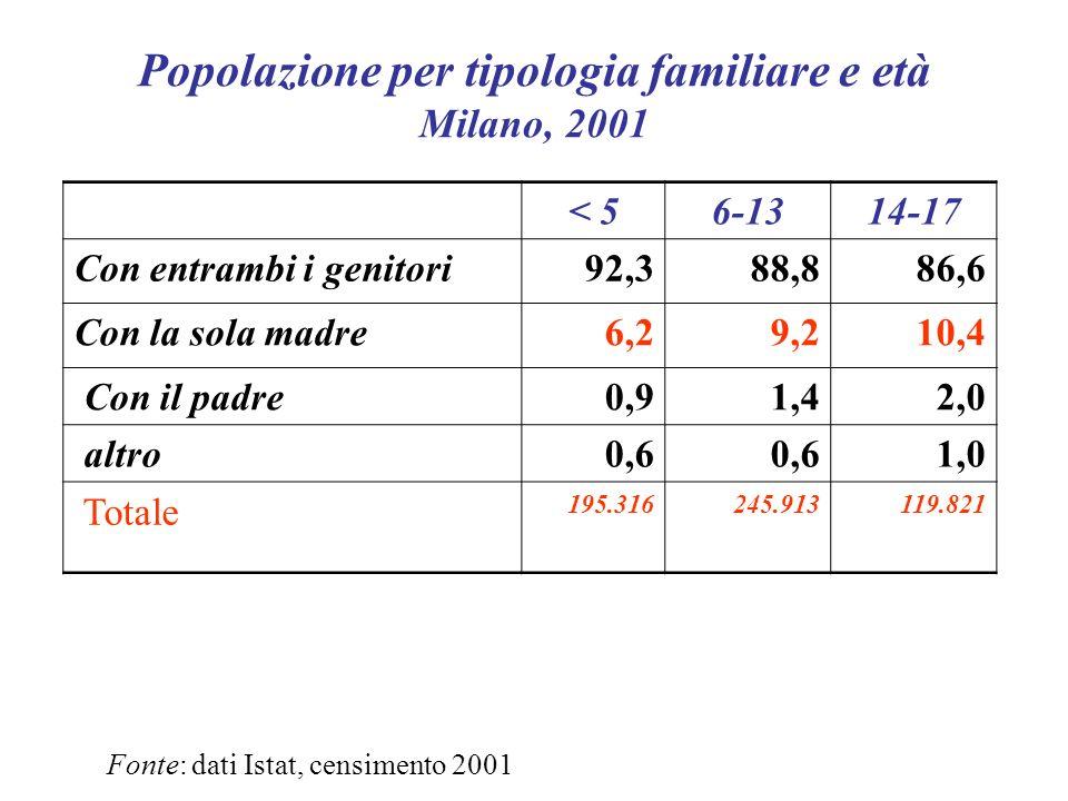 Popolazione per tipologia familiare e età – Milano, 2001 18-2425-3435-5455-7475 e + Unipersonali39916 38 Coniuge/conv.