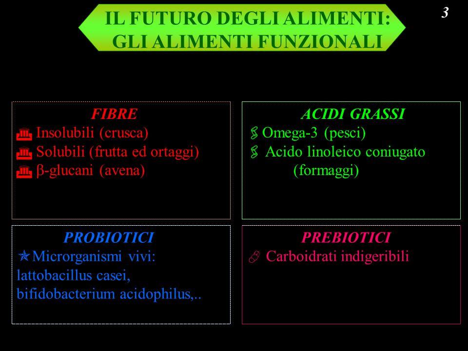IL FUTURO DEGLI ALIMENTI: GLI ALIMENTI FUNZIONALI FIBRE Insolubili (crusca) Solubili (frutta ed ortaggi) -glucani (avena) ACIDI GRASSI mega-3 (pesci)