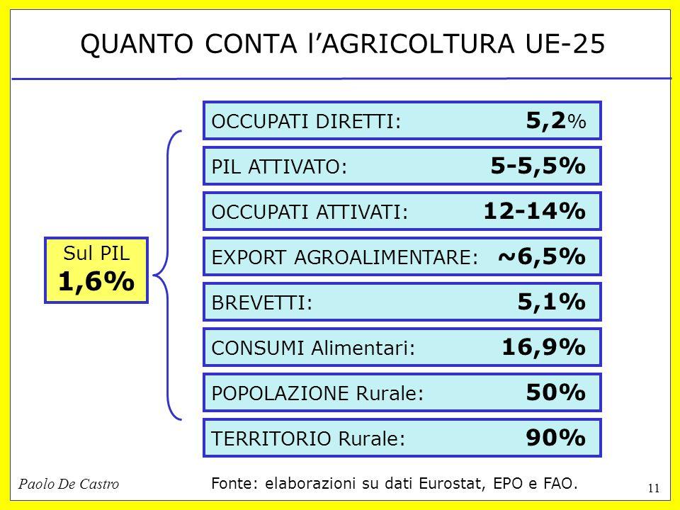Paolo De Castro 11 QUANTO CONTA lAGRICOLTURA UE-25 CONSUMI Alimentari: 16,9% TERRITORIO Rurale: 90% POPOLAZIONE Rurale: 50% PIL ATTIVATO: 5-5,5% Sul PIL 1,6% EXPORT AGROALIMENTARE: ~6,5% BREVETTI: 5,1% OCCUPATI DIRETTI: 5,2 % OCCUPATI ATTIVATI: 12-14% Fonte: elaborazioni su dati Eurostat, EPO e FAO.