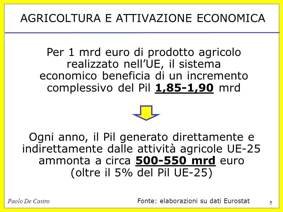 Paolo De Castro 5 AGRICOLTURA E ATTIVAZIONE ECONOMICA Ogni anno, il Pil generato direttamente e indirettamente dalle attività agricole UE-25 ammonta a