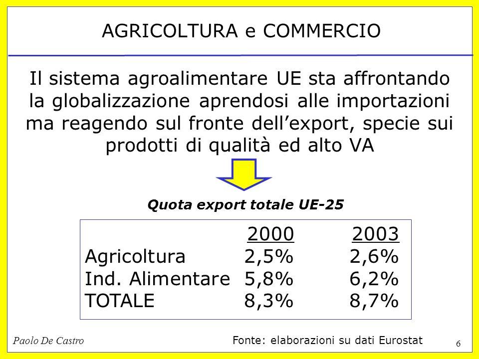 Paolo De Castro 6 AGRICOLTURA e COMMERCIO Il sistema agroalimentare UE sta affrontando la globalizzazione aprendosi alle importazioni ma reagendo sul fronte dellexport, specie sui prodotti di qualità ed alto VA 20002003 Agricoltura2,5%2,6% Ind.