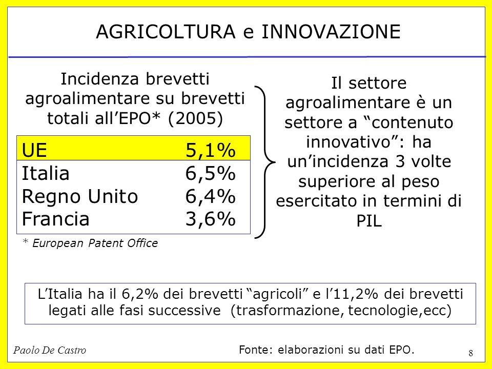 Paolo De Castro 8 AGRICOLTURA e INNOVAZIONE Incidenza brevetti agroalimentare su brevetti totali allEPO* (2005) UE5,1% Italia6,5% Regno Unito6,4% Francia3,6% LItalia ha il 6,2% dei brevetti agricoli e l11,2% dei brevetti legati alle fasi successive (trasformazione, tecnologie,ecc) * European Patent Office Il settore agroalimentare è un settore a contenuto innovativo: ha unincidenza 3 volte superiore al peso esercitato in termini di PIL Fonte: elaborazioni su dati EPO.