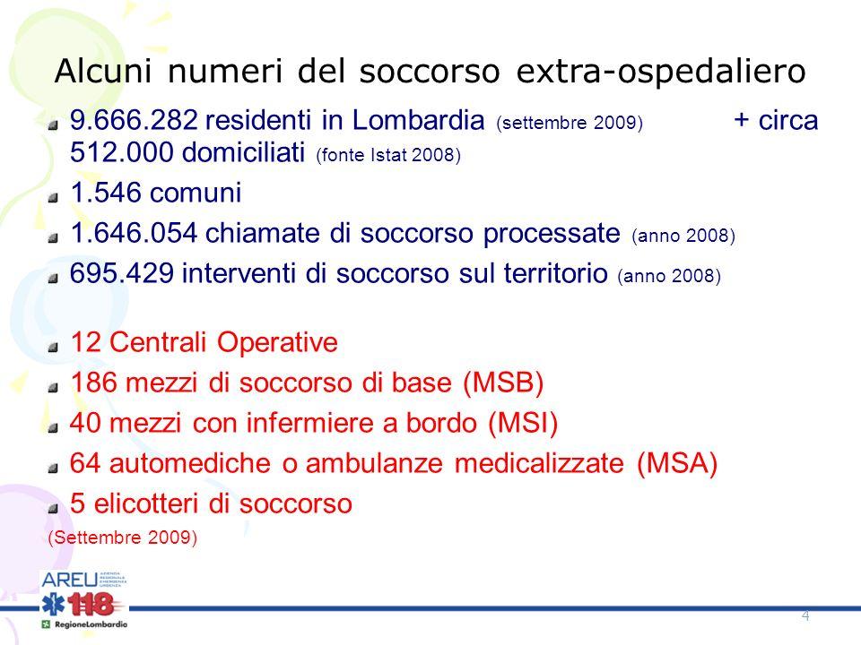 Alcuni numeri del soccorso extra-ospedaliero 9.666.282 residenti in Lombardia (settembre 2009) + circa 512.000 domiciliati (fonte Istat 2008) 1.546 co