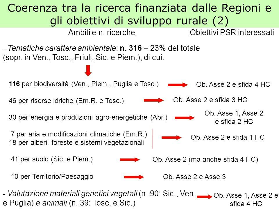Coerenza tra la ricerca finanziata dalle Regioni e gli obiettivi di sviluppo rurale (2) Ambiti e n. ricerche - Tematiche carattere ambientale: n. 316