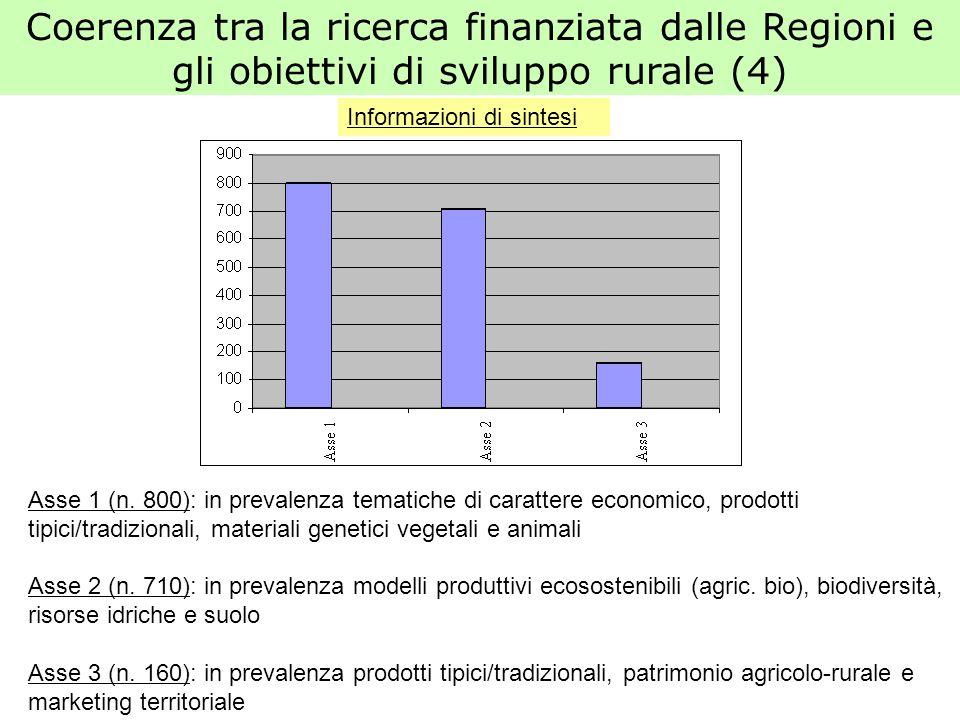 Coerenza tra la ricerca finanziata dalle Regioni e gli obiettivi di sviluppo rurale (4) Asse 1 (n. 800): in prevalenza tematiche di carattere economic