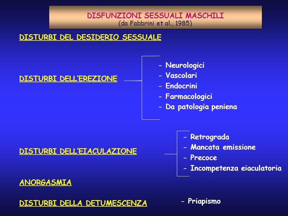 DISTURBI DEL DESIDERIO SESSUALE DISTURBI DELLEREZIONE DISTURBI DELLEIACULAZIONE ANORGASMIA DISTURBI DELLA DETUMESCENZA DISFUNZIONI SESSUALI MASCHILI (