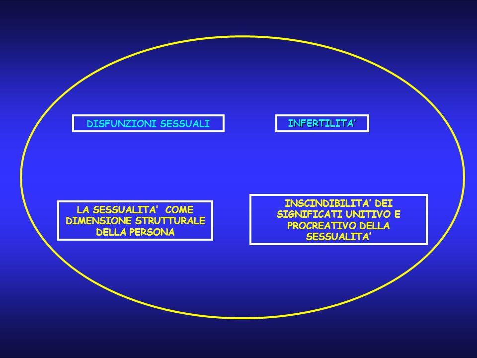 DISFUNZIONI SESSUALI LA SESSUALITA COME DIMENSIONE STRUTTURALE DELLA PERSONA INFERTILITA INSCINDIBILITA DEI SIGNIFICATI UNITIVO E PROCREATIVO DELLA SE