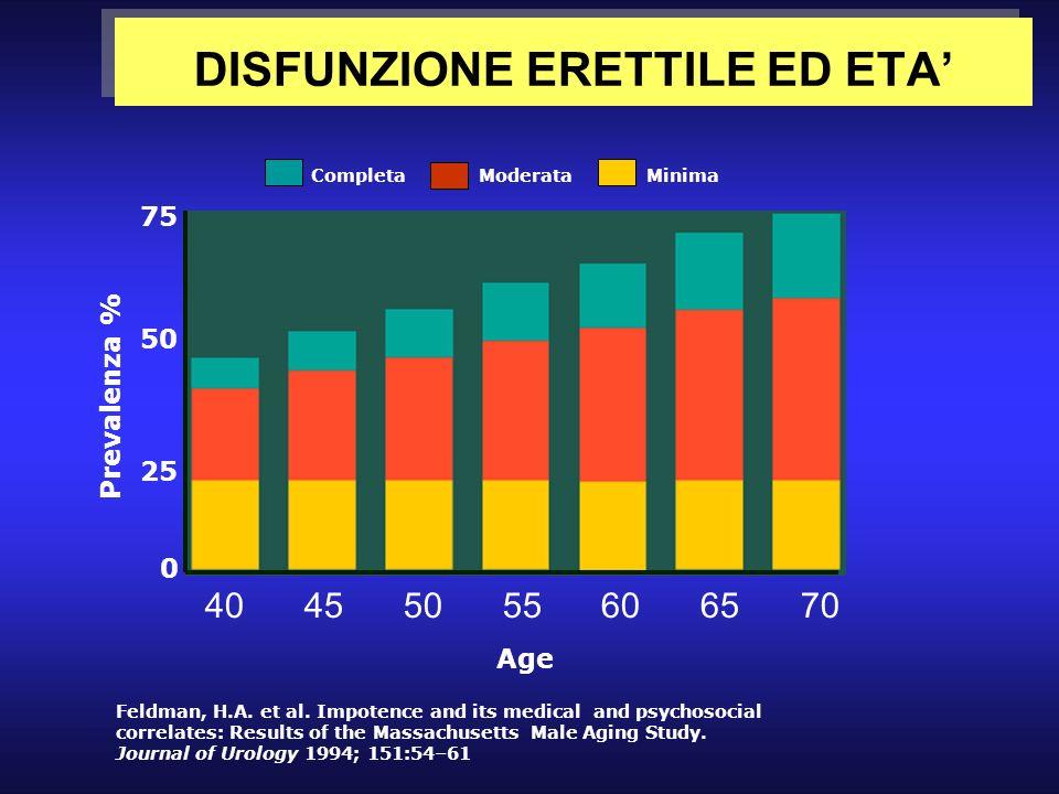 DISFUNZIONE ERETTILE ED ETA 40455055606570 Age Prevalenza % 25 0 50 75 Feldman, H.A. et al. Impotence and its medical and psychosocial correlates: Res