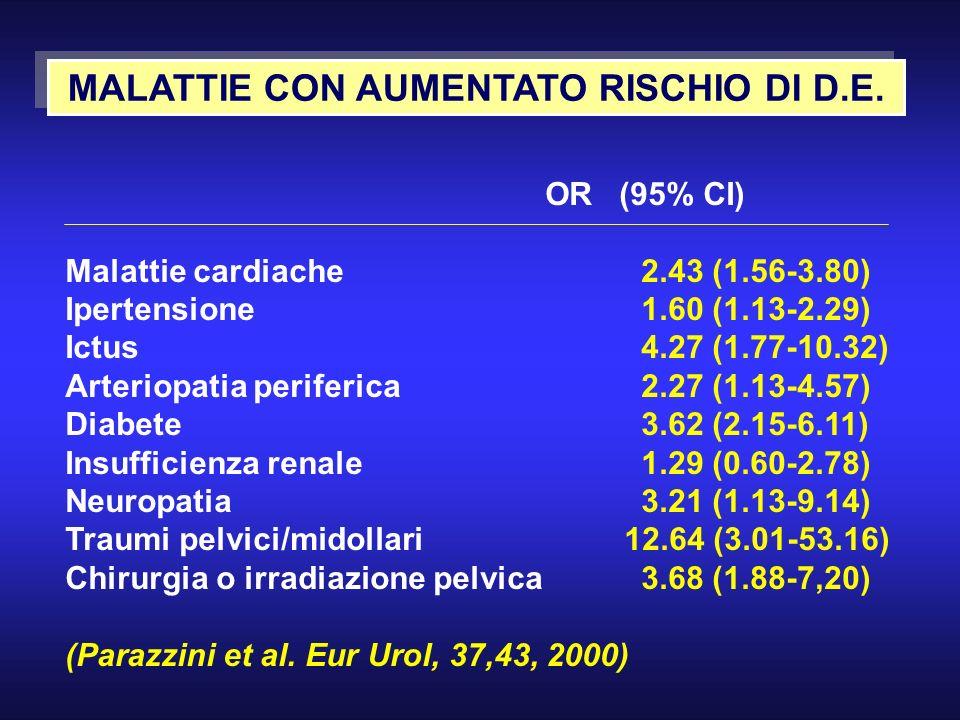 MALATTIE CON AUMENTATO RISCHIO DI D.E. OR (95% CI) Malattie cardiache2.43 (1.56-3.80) Ipertensione1.60 (1.13-2.29) Ictus4.27 (1.77-10.32) Arteriopatia